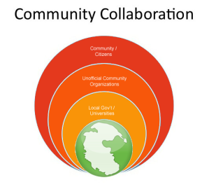 circles overlap glob pangea community